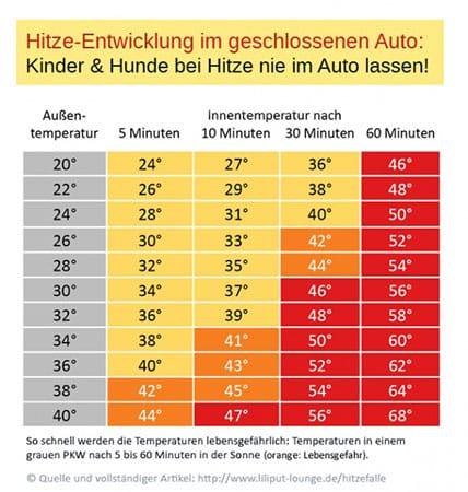 Hitzetabelle-auto-temperaturen